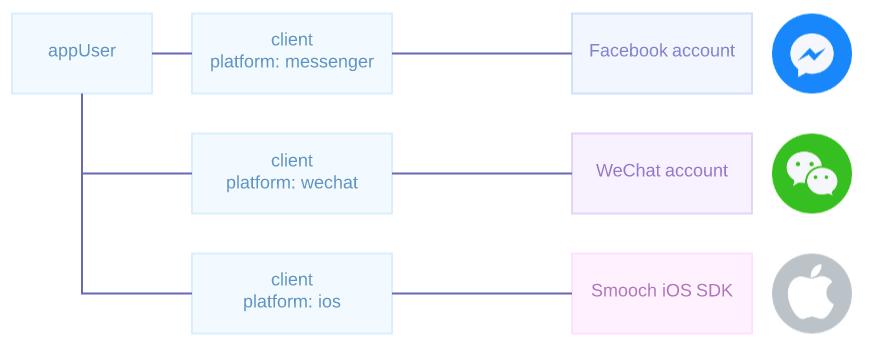 Smooch Docs | Key Concepts